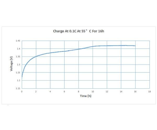 Performance Curve of Ni-MH Cell