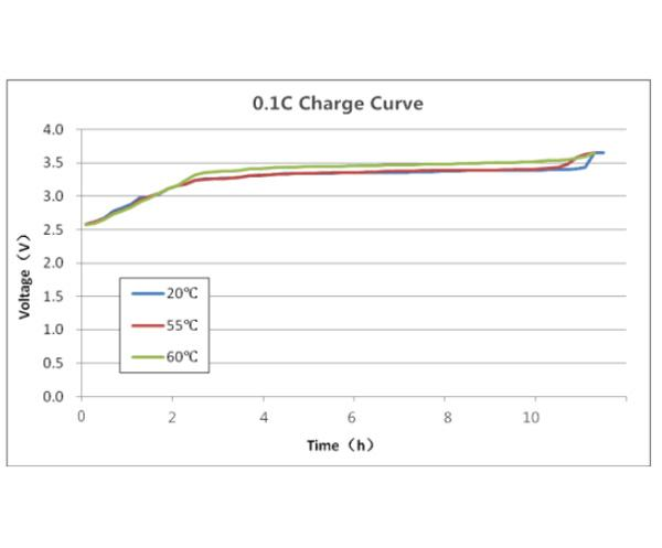Performance Curves of LiFePO4 Cell