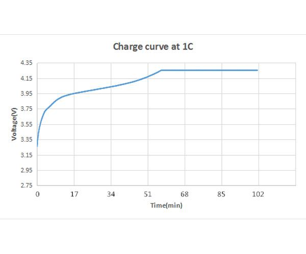 Performance Curves of Lithium Cell