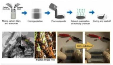 Highly Stretchable Aqueous Batteries